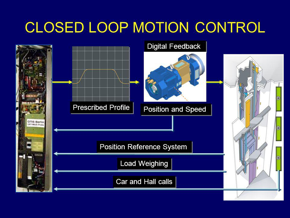 CLOSED LOOP MOTION CONTROL Prescribed Profile Digital Feedback Position and Speed Position Reference System Load Weighing Car and Hall calls