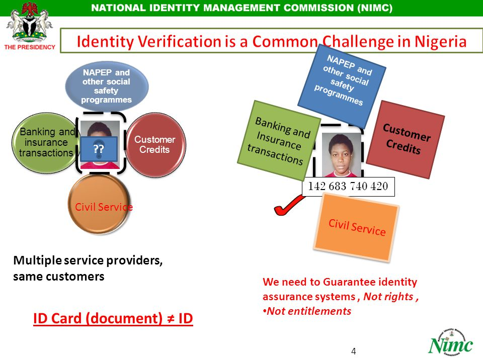 Banking and insurance transactions Customer Credits NAPEP and other social safety programmes We need to Guarantee identity assurance systems, Not rights, Not entitlements ID Card (document) ≠ ID Multiple service providers, same customers ?.
