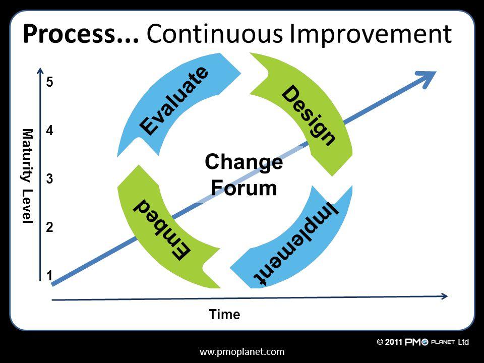 ww.pmoplanet.com © 2011Ltd Process... Continuous Improvement Evaluate Implement Design Embed Change Forum 5432154321 Maturity Level Time