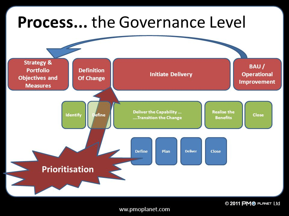 ww.pmoplanet.com © 2011Ltd Process... the Governance Level Strategy & Portfolio Objectives and Measures Definition Of Change Initiate Delivery BAU / O