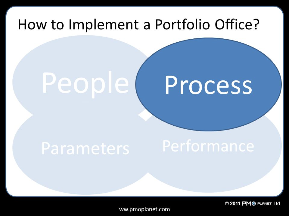 ww.pmoplanet.com © 2011Ltd How to Implement a Portfolio Office.