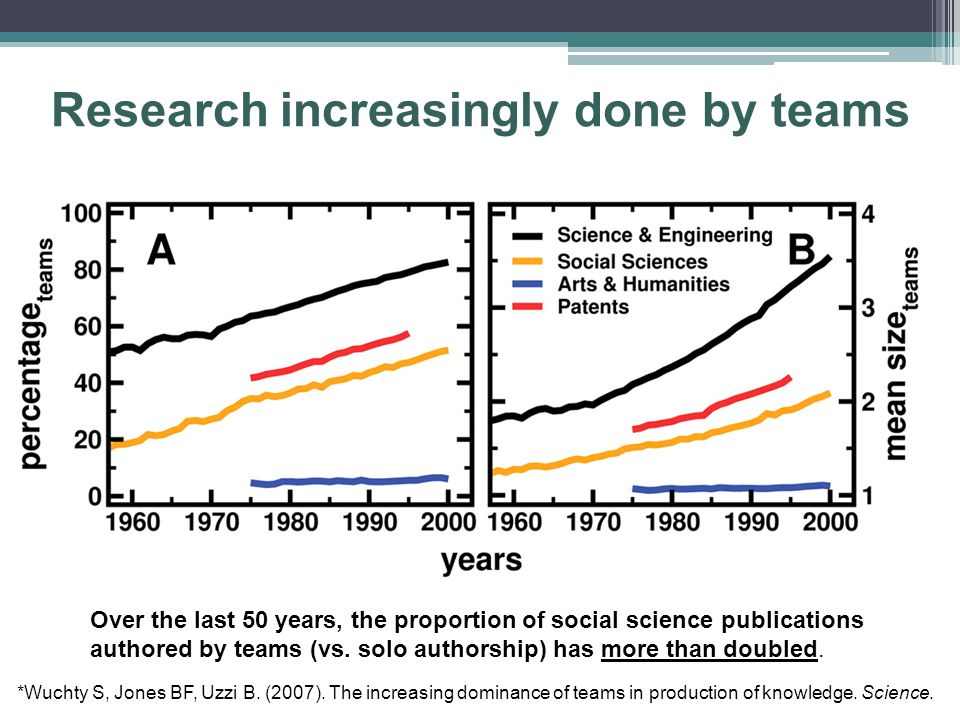 Research increasingly done by teams *Wuchty S, Jones BF, Uzzi B. (2007). The increasing dominance of teams in production of knowledge. Science. Over t