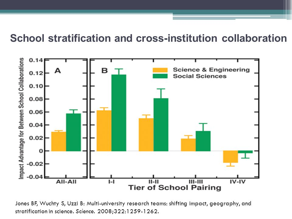 School stratification and cross-institution collaboration Jones BF, Wuchty S, Uzzi B: Multi-university research teams: shifting impact, geography, and