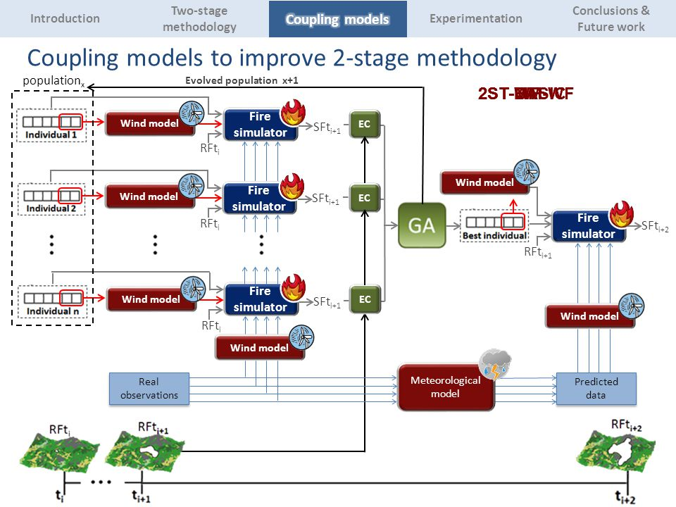 Fire simulator RFt i Fire simulator RFt i SFt i+1 Wind model RFt i+1 SFt i+2 population x Evolved population x+1 EC 2ST-BASIC2ST-WF2ST-MM Wind model 2ST-MM-WF Coupling models to improve 2-stage methodology Real observations Predicted data Meteorological model Experimentation Two-stage methodology Introduction Conclusions & Future work