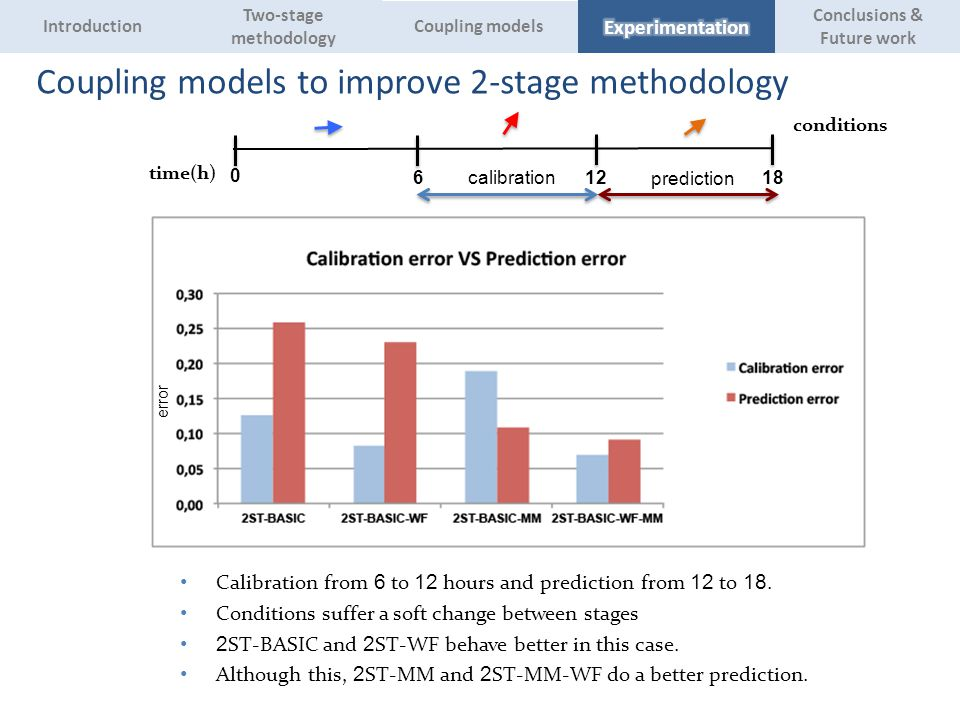 Coupling models to improve 2-stage methodology Calibration from 6 to 12 hours and prediction from 12 to 18.