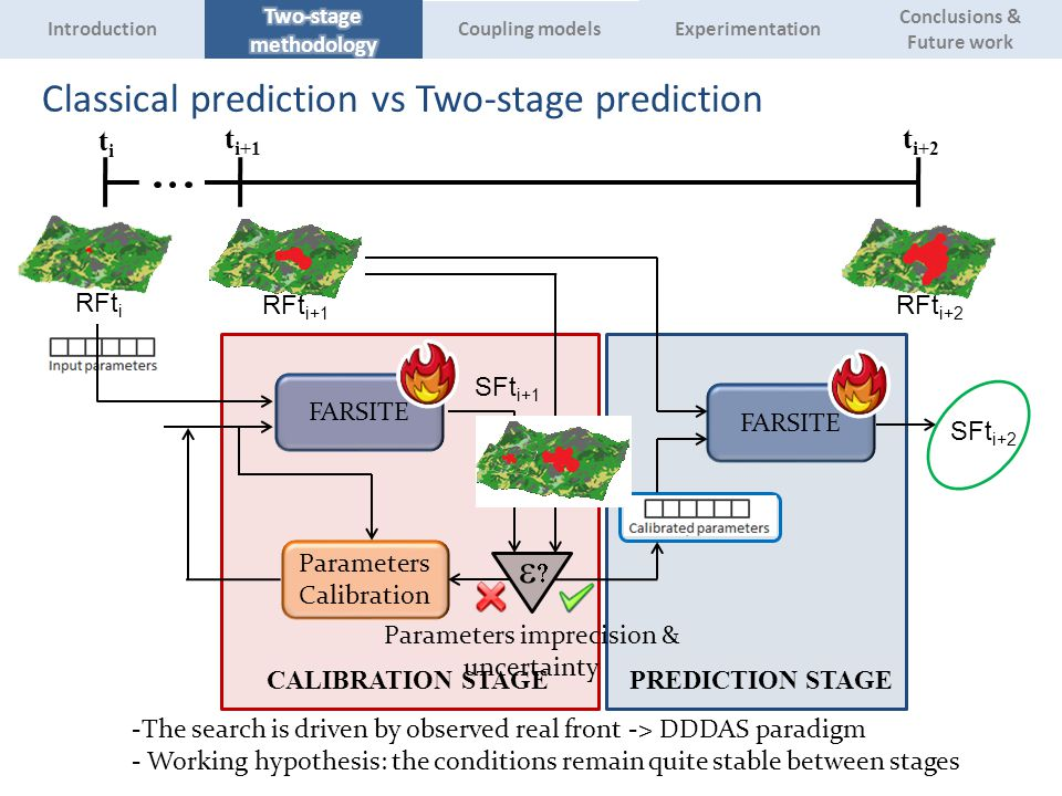 Classical prediction vs Two-stage prediction titi RFt i RFt i+1 RFt i+2 t i+2 t i+1 FARSITE  Parameters Calibration FARSITE SFt i+2 SFt i+1 CALIBRATION STAGE PREDICTION STAGE Parameters imprecision & uncertainty -The search is driven by observed real front -> DDDAS paradigm - Working hypothesis: the conditions remain quite stable between stages Experimentation Introduction Conclusions & Future work Coupling models