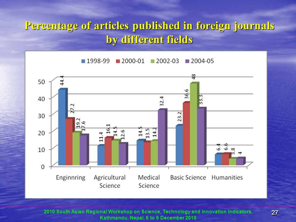 2727 Percentage of articles published in foreign journals by different fields 2010 South Asian Regional Workshop on Science, Technology and Innovation Indicators, Kathmandu, Nepal, 6 to 9 December 2010