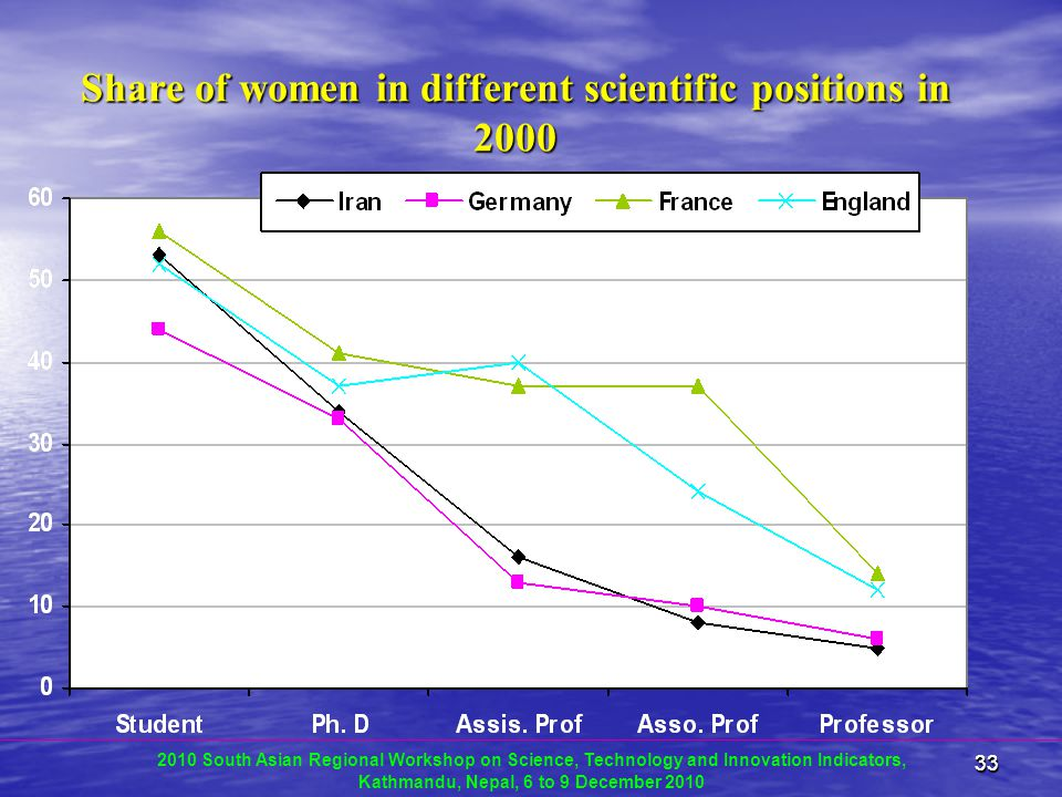 3333 Share of women in different scientific positions in 2000 2010 South Asian Regional Workshop on Science, Technology and Innovation Indicators, Kathmandu, Nepal, 6 to 9 December 2010