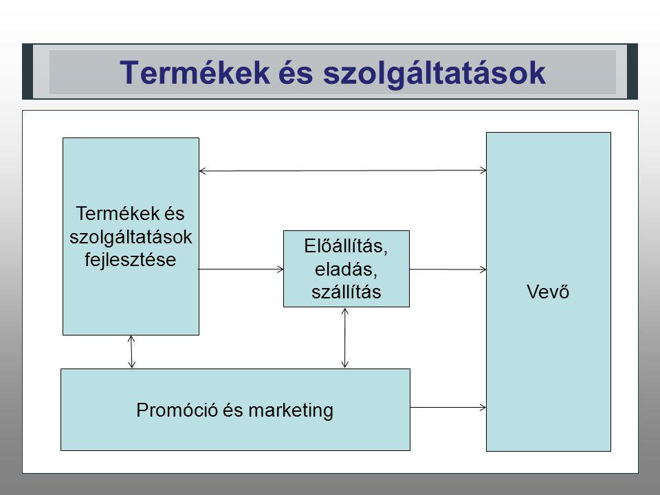 Termékek és szolgáltatások Termékek és szolgáltatások fejlesztése Promóció és marketing Előállítás, eladás, szállítás Vevő