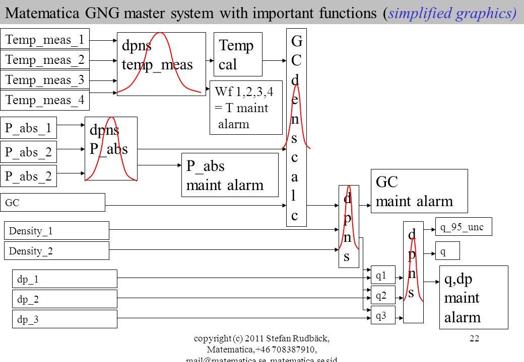 copyright (c) 2011 Stefan Rudbäck, Matematica,+46 708387910, mail@matematica.se, matematica.se sid 22 Matematica GNG master system with important func