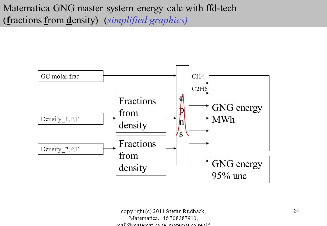 copyright (c) 2011 Stefan Rudbäck, Matematica,+46 708387910, mail@matematica.se, matematica.se sid 24 Matematica GNG master system energy calc with ffd-tech (fractions from density) (simplified graphics) GC molar frac Density_1,P,T Density_2,P,T dpnsdpns GNG energy MWh Fractions from density CH4 C2H6 GNG energy 95% unc Fractions from density