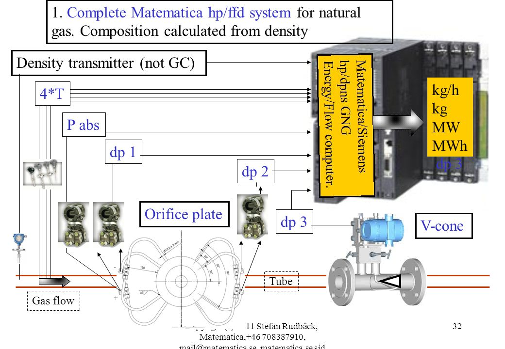 copyright (c) 2011 Stefan Rudbäck, Matematica,+46 708387910, mail@matematica.se, matematica.se sid 32 dp 2 Density transmitter (not GC) Orifice plate Gas flow Tube kg/h kg MW MWh dp 3 V-cone dp 1 dp 3 P abs Orifice plate + - 1.