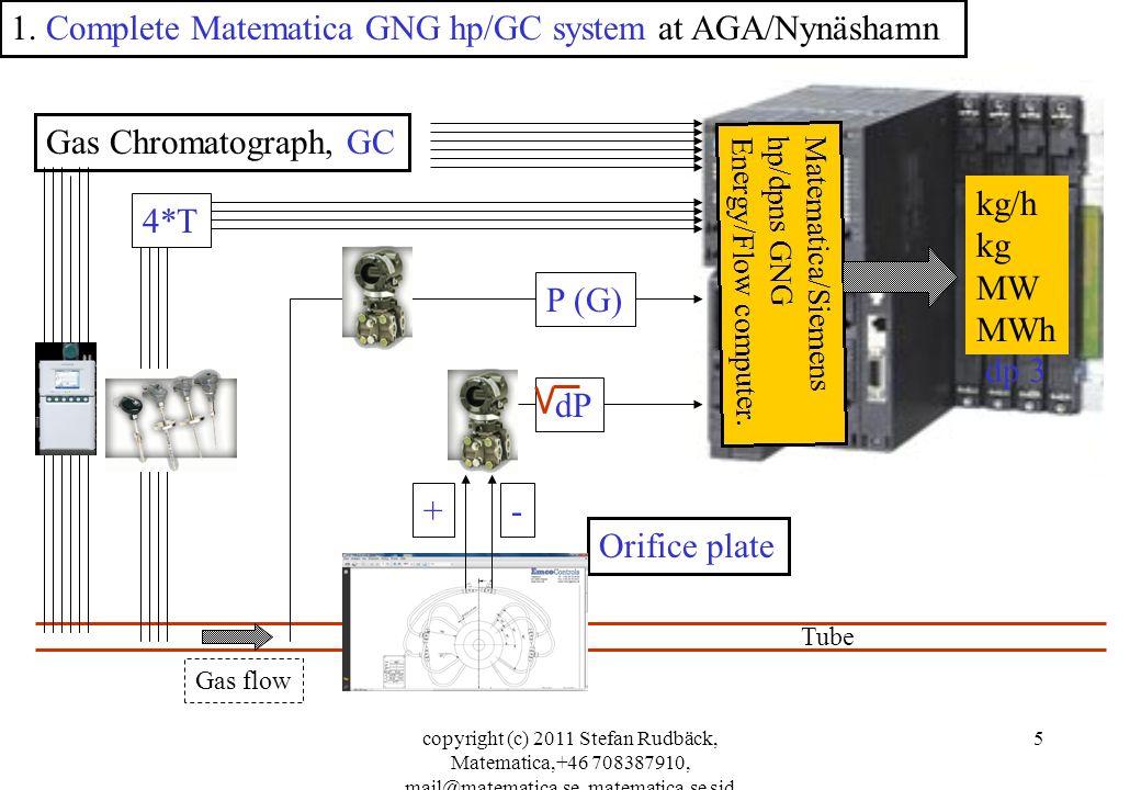 copyright (c) 2011 Stefan Rudbäck, Matematica,+46 708387910, mail@matematica.se, matematica.se sid 5 Gas Chromatograph, GC 1. Complete Matematica GNG