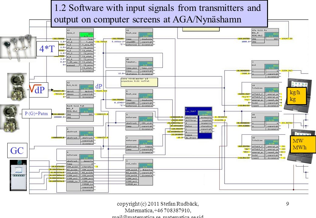 copyright (c) 2011 Stefan Rudbäck, Matematica,+46 708387910, mail@matematica.se, matematica.se sid 9 1.2 Software with input signals from transmitters and output on computer screens at AGA/Nynäshamn dP 4*T P (G)+Patm kg/h kg MW MWh dP GC