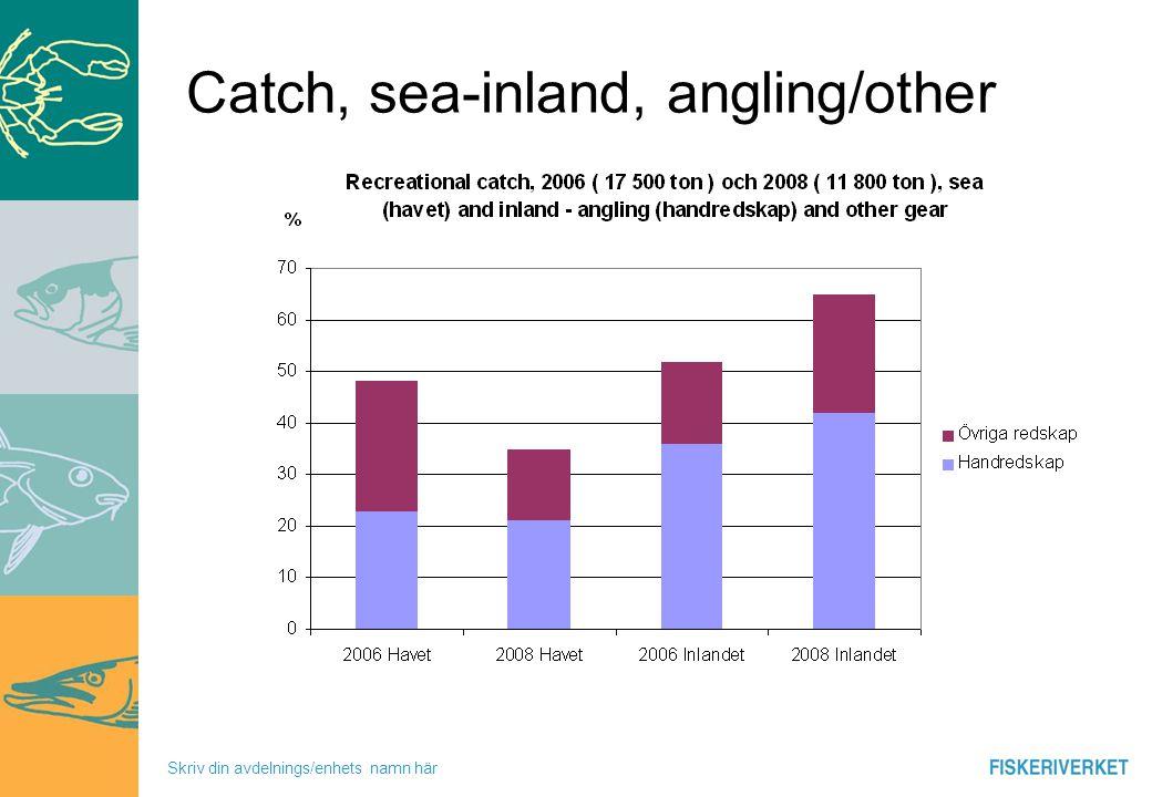 Skriv din avdelnings/enhets namn här Catch, sea-inland, angling/other