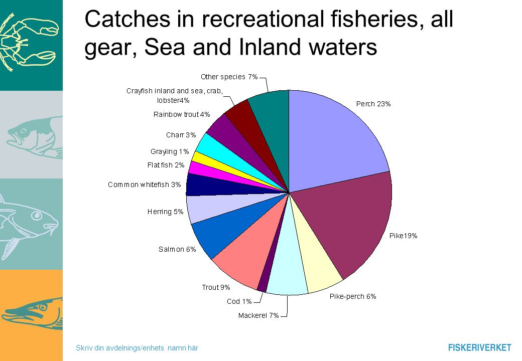 Skriv din avdelnings/enhets namn här Catches in recreational fisheries, all gear, Sea and Inland waters