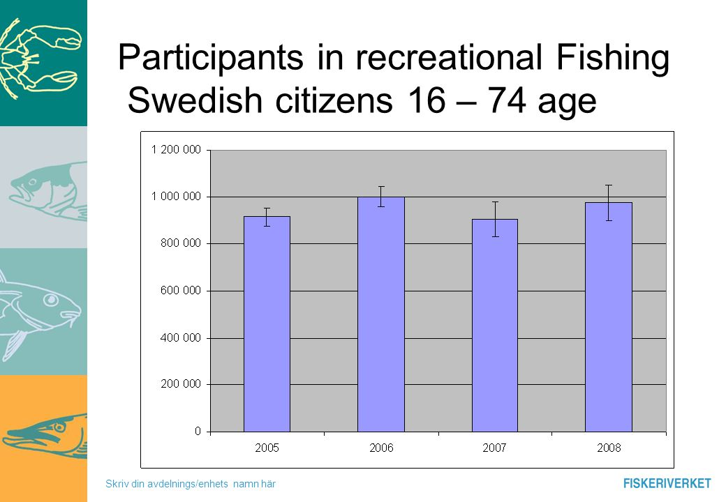 Skriv din avdelnings/enhets namn här GIS in questionnaries 2007-2009, where do you live and where do you go fishing 50% of all fishing activities in 30 km from their home – management to support recreational fisheries important in urban areas