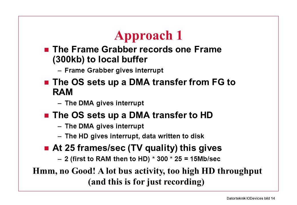 Datorteknik IODevices bild 14 Approach 1 The Frame Grabber records one Frame (300kb) to local buffer –Frame Grabber gives interrupt The OS sets up a D