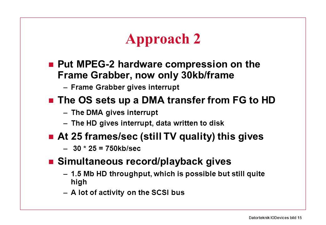 Datorteknik IODevices bild 15 Approach 2 Put MPEG-2 hardware compression on the Frame Grabber, now only 30kb/frame –Frame Grabber gives interrupt The