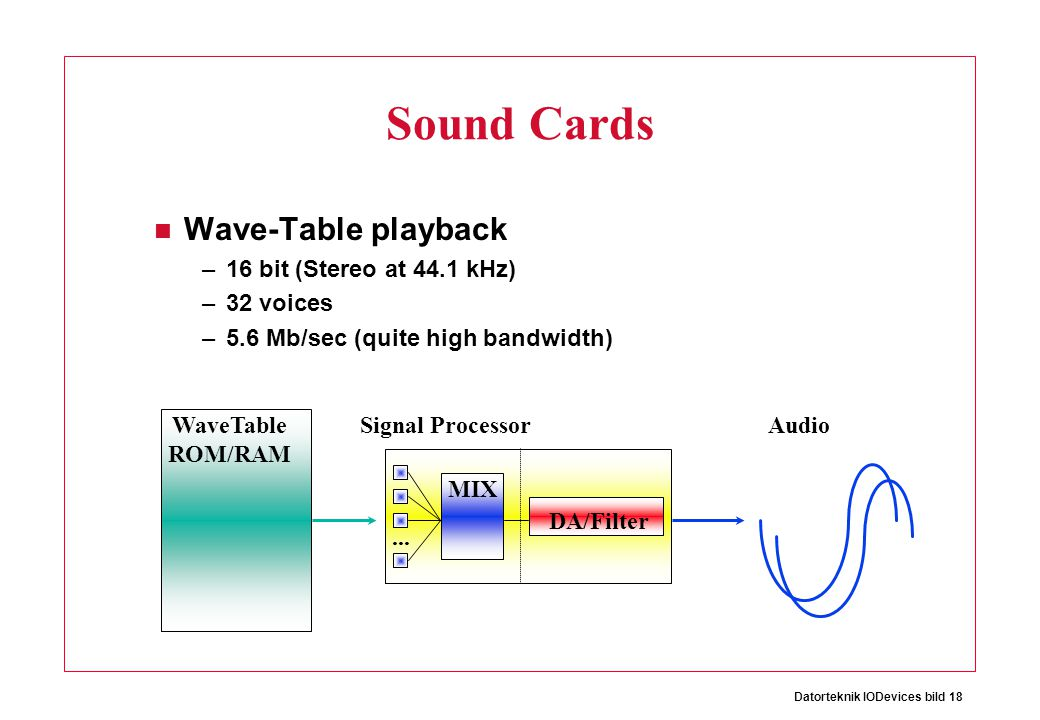 Datorteknik IODevices bild 18 Sound Cards Wave-Table playback –16 bit (Stereo at 44.1 kHz) –32 voices –5.6 Mb/sec (quite high bandwidth) WaveTable ROM