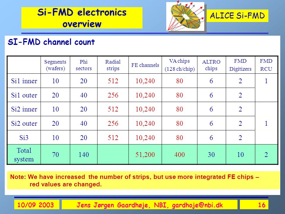 ALICE Si-FMD 10/09 2003Jens Jørgen Gaardhøje, NBI, gardhoje@nbi.dk16 Si-FMD electronics overview SI-FMD channel count Note: We have increased the number of strips, but use more integrated FE chips – red values are changed.
