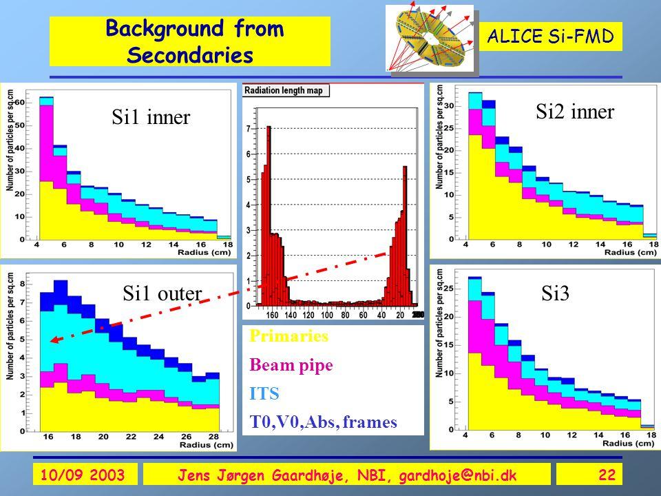 ALICE Si-FMD 10/09 2003Jens Jørgen Gaardhøje, NBI, gardhoje@nbi.dk22 Background from Secondaries Si1 outer Si1 inner Si2 inner Si3 Primaries Beam pipe ITS T0,V0,Abs, frames