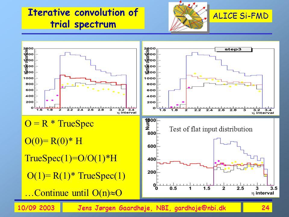 ALICE Si-FMD 10/09 2003Jens Jørgen Gaardhøje, NBI, gardhoje@nbi.dk24 Iterative convolution of trial spectrum O = R * TrueSpec O(0)= R(0)* H TrueSpec(1)=O/O(1)*H O(1)= R(1)* TrueSpec(1) …Continue until O(n)  O Test of flat input distribution