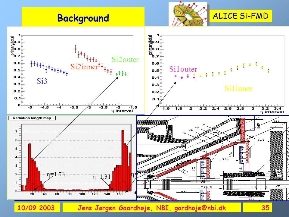 ALICE Si-FMD 10/09 2003Jens Jørgen Gaardhøje, NBI, gardhoje@nbi.dk35 Background  =2.4  =1.31  =1.73 Si3 Si2outer Si2inner Si1outer Si1inner Alla Maevskaia ALICE Week 9 September 2003