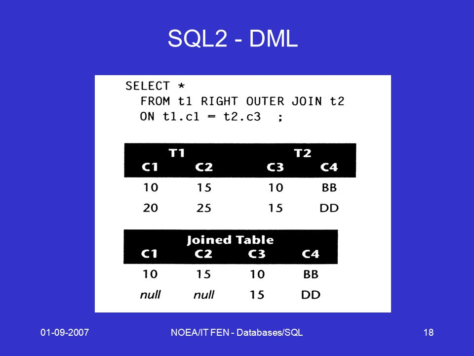 01-09-2007NOEA/IT FEN - Databases/SQL18 SQL2 - DML