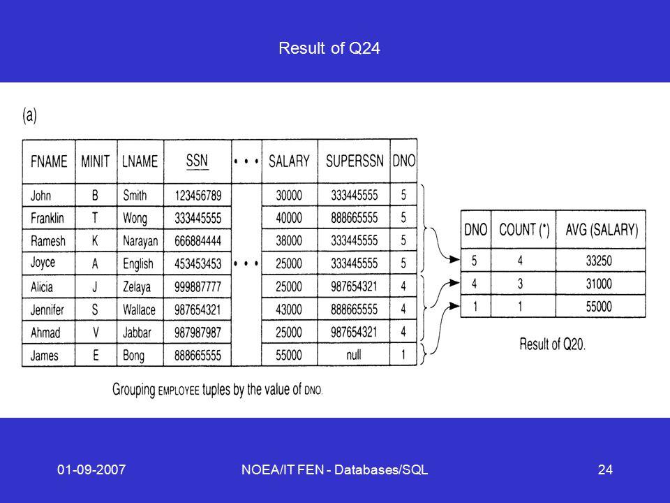 01-09-2007NOEA/IT FEN - Databases/SQL24 Result of Q24