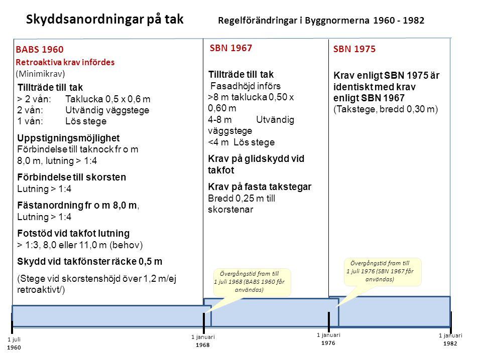 Skyddsanordningar på tak Regelförändringar i Byggnormerna 1960 - 1982 1 juli 1960 1 januari 1968 1 januari 1976 Tillträde till tak > 2 vån:Taklucka 0,5 x 0,6 m 2 vån: Utvändig väggstege 1 vån: Lös stege Uppstigningsmöjlighet Förbindelse till taknock fr o m 8,0 m, lutning > 1:4 Förbindelse till skorsten Lutning > 1:4 Fästanordning fr o m 8,0 m, Lutning > 1:4 Fotstöd vid takfot lutning > 1:3, 8,0 eller 11,0 m (behov) Skydd vid takfönster räcke 0,5 m (Stege vid skorstenshöjd över 1,2 m/ej retroaktivt/) BABS 1960 Retroaktiva krav infördes (Minimikrav) Tillträde till tak Fasadhöjd införs >8 m taklucka 0,50 x 0,60 m 4-8 m Utvändig väggstege <4 m Lös stege Krav på glidskydd vid takfot Krav på fasta takstegar Bredd 0,25 m till skorstenar SBN 1967 Krav enligt SBN 1975 är identiskt med krav enligt SBN 1967 (Takstege, bredd 0,30 m) SBN 1975 1 januari 1982 Övergångstid fram till 1 juli 1968 (BABS 1960 får användas) Övergångstid fram till 1 juli 1976 (SBN 1967 får användas)