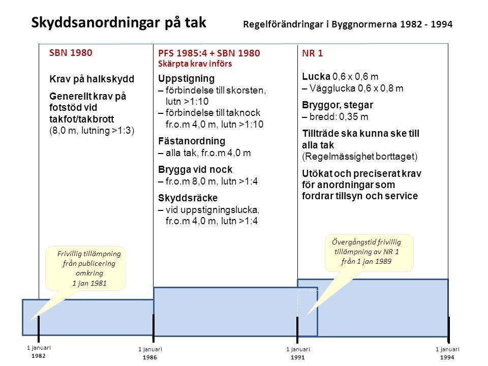 Skyddsanordningar på tak Regelförändringar i Byggnormerna 1982 - 1994 Krav på halkskydd Generellt krav på fotstöd vid takfot/takbrott (8,0 m, lutning >1:3) SBN 1980 1 januari 1982 1 januari 1986 1 januari 1991 Uppstigning – förbindelse till skorsten, lutn >1:10 – förbindelse till taknock fr.o.m 4,0 m, lutn >1:10 Fästanordning – alla tak, fr.o.m 4,0 m Brygga vid nock – fr.o.m 8,0 m, lutn >1:4 Skyddsräcke – vid uppstigningslucka, fr.o.m 4,0 m, lutn >1:4 Skärpta krav införs 1 januari 1994 PFS 1985:4 + SBN 1980 Lucka 0,6 x 0,6 m – Vägglucka 0,6 x 0,8 m Bryggor, stegar – bredd: 0,35 m Tillträde ska kunna ske till alla tak (Regelmässighet borttaget) Utökat och preciserat krav för anordningar som fordrar tillsyn och service NR 1 Övergångstid frivillig tillämpning av NR 1 från 1 jan 1989 Frivillig tillämpning från publicering omkring 1 jan 1981