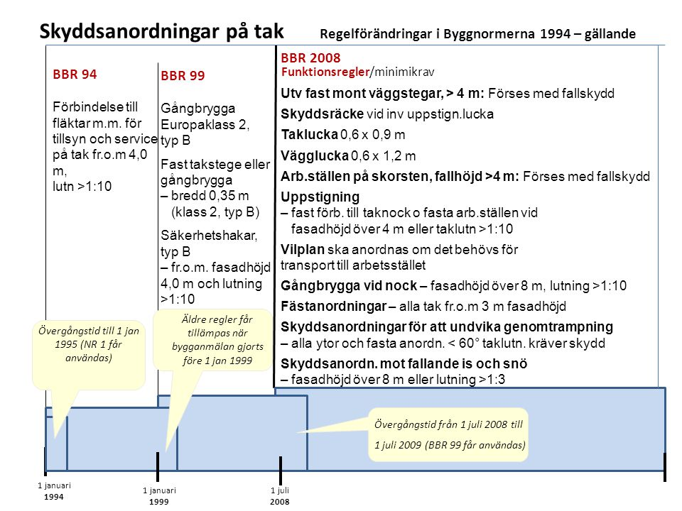 Skyddsanordningar på tak Regelförändringar i Byggnormerna 1994 – gällande 1 januari 1994 Gångbrygga Europaklass 2, typ B Fast takstege eller gångbrygga – bredd 0,35 m (klass 2, typ B) Säkerhetshakar, typ B – fr.o.m.