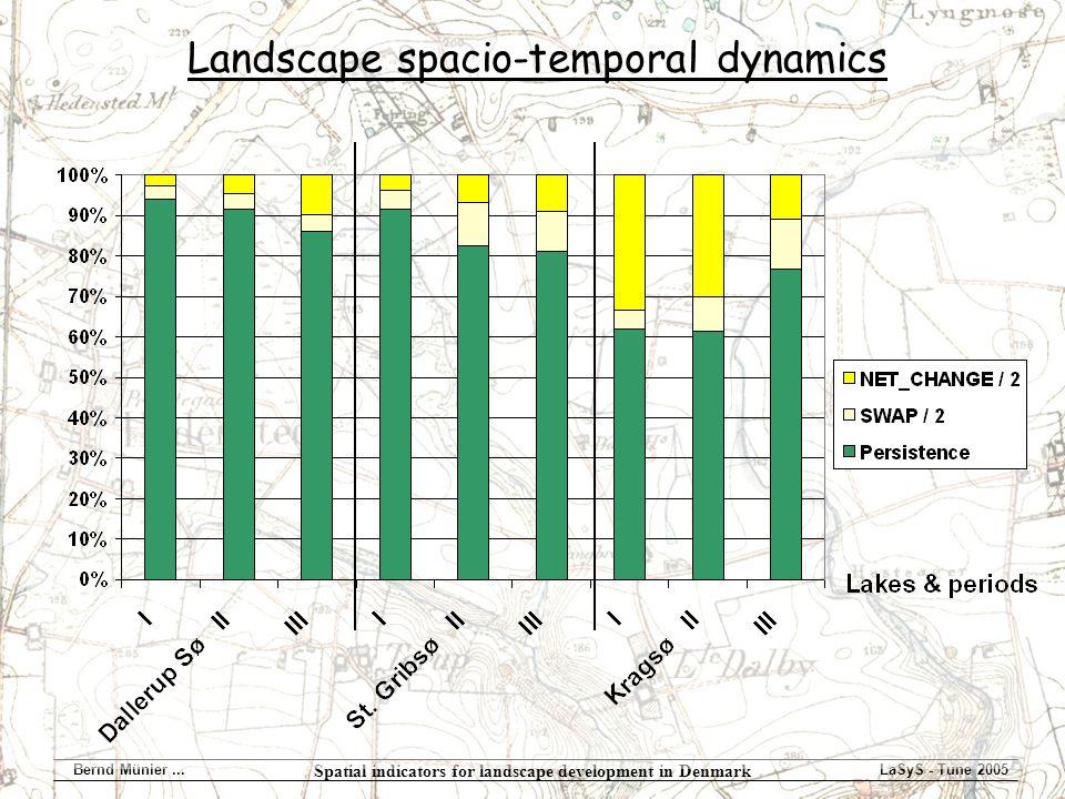 Spatial indicators for landscape development in Denmark Bernd Münier...LaSyS - Tune 2005 Landscape spacio-temporal dynamics