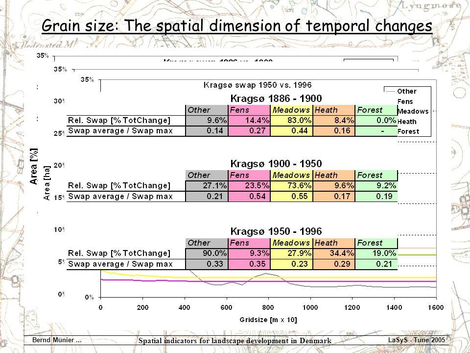 Spatial indicators for landscape development in Denmark Bernd Münier...LaSyS - Tune 2005 Grain size: The spatial dimension of temporal changes