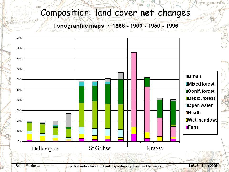 Spatial indicators for landscape development in Denmark Bernd Münier...LaSyS - Tune 2005 Topographic maps ~ 1886 - 1900 - 1950 - 1996 Urban Mixed forest Conif.