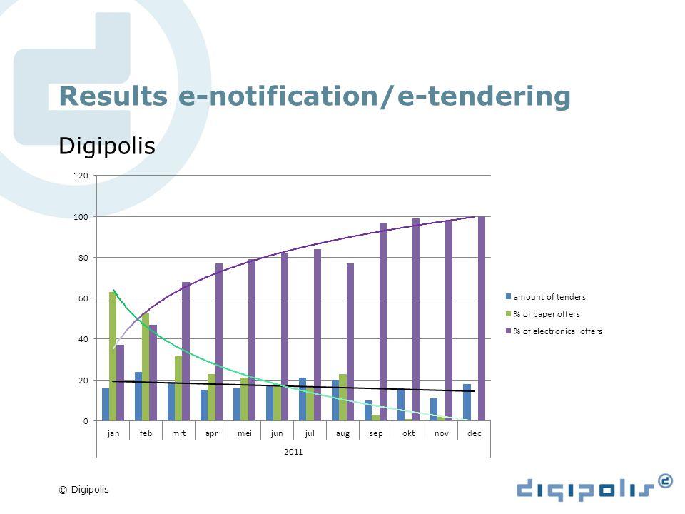 © Digipolis Results e-notification/e-tendering Digipolis