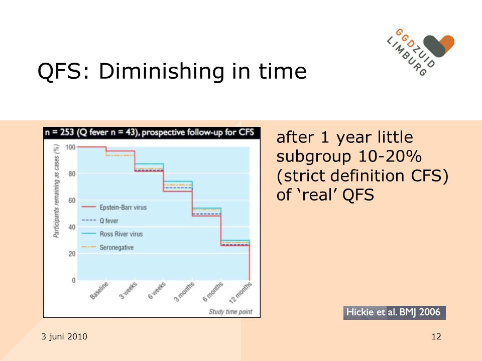 3 juni 201012 QFS: Diminishing in time after 1 year little subgroup 10-20% (strict definition CFS) of 'real' QFS