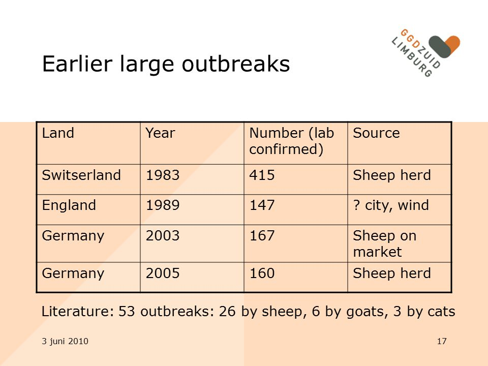 3 juni 201017 Earlier large outbreaks LandYearNumber (lab confirmed) Source Switserland1983415Sheep herd England1989147.