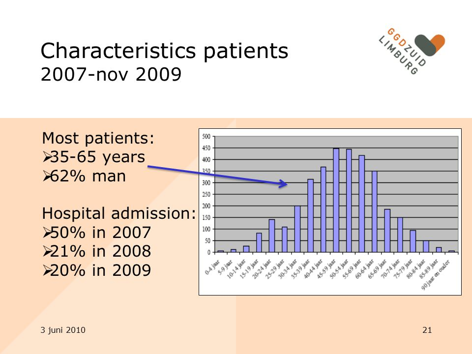 3 juni 201021 Characteristics patients 2007-nov 2009 Most patients:  35-65 years  62% man Hospital admission:  50% in 2007  21% in 2008  20% in 2