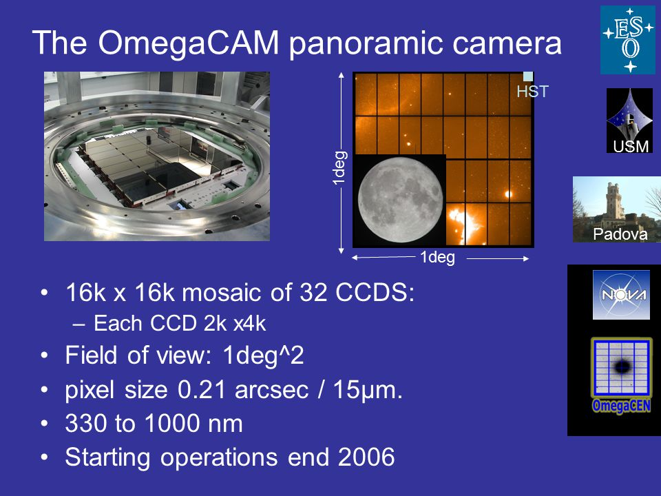 The OmegaCAM panoramic camera 16k x 16k mosaic of 32 CCDS: –Each CCD 2k x4k Field of view: 1deg^2 pixel size 0.21 arcsec / 15μm.