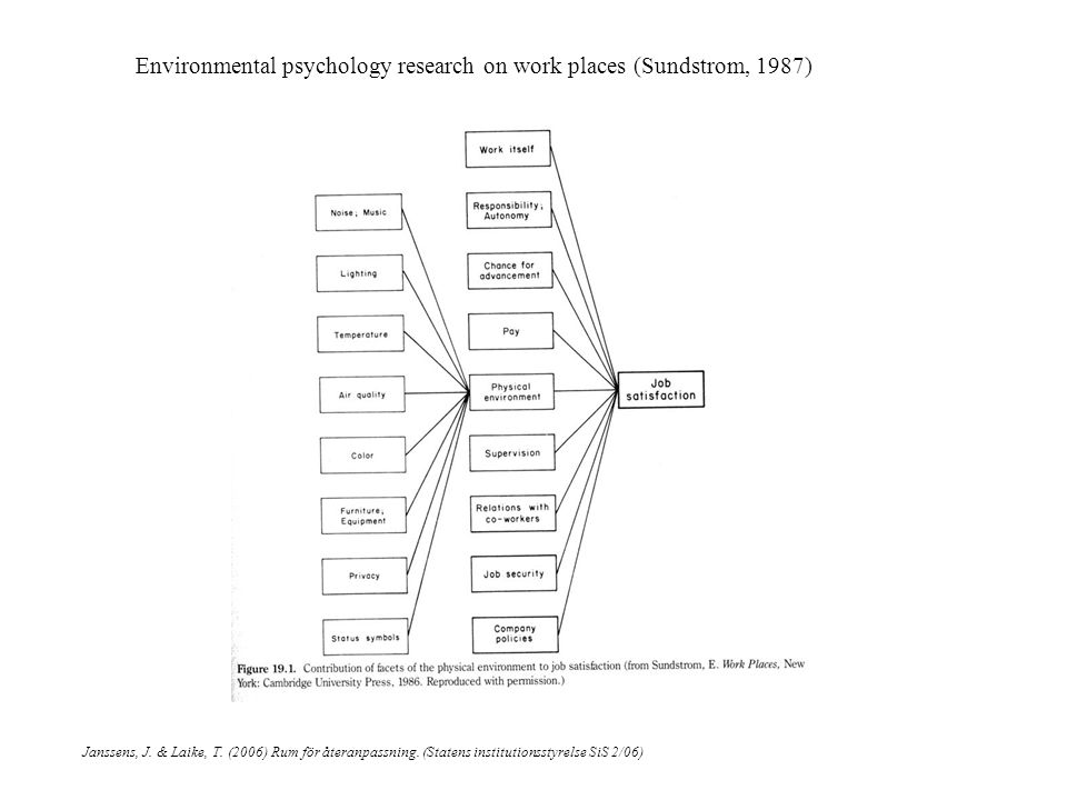 Environmental psychology research on work places (Sundstrom, 1987) Janssens, J.
