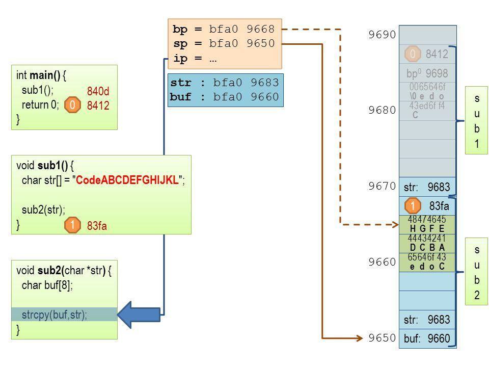 str : bfa0 9683 buf : bfa0 9660 bp = bfa0 9668 sp = bfa0 9650 ip = … 8412 bp 0 9698 0065646f \0edo 43ed6ff4 C str:9683 48474645 HGFE 44434241 DCBA 65646f43 edoC str:9683 buf:9660 9690 9680 9670 9660 9650 int main() { sub1(); return 0; } void sub2( char *str ) { char buf[8]; strcpy(buf,str); } 840d 8412 0 0 1 void sub1() { char str[] = CodeABCDEFGHIJKL ; sub2(str); } 1 83fa