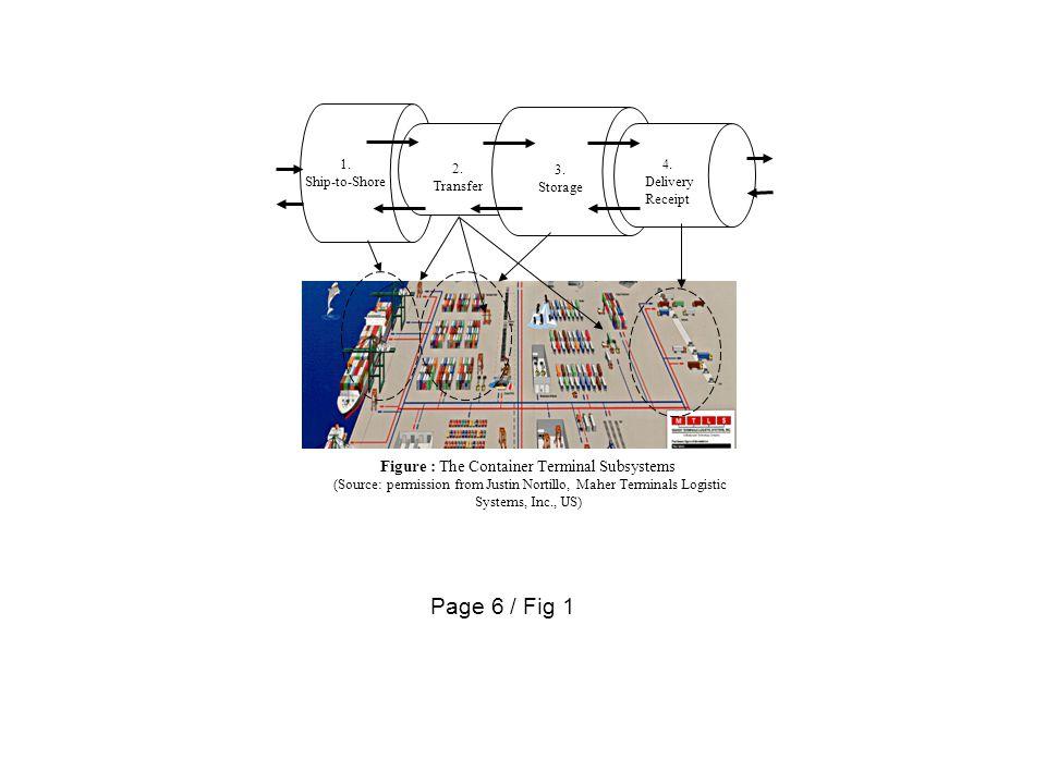 Page 8 / Fig 2 Port A Port B Port C Port D Port 1 Port 2 Port 3 Port 4
