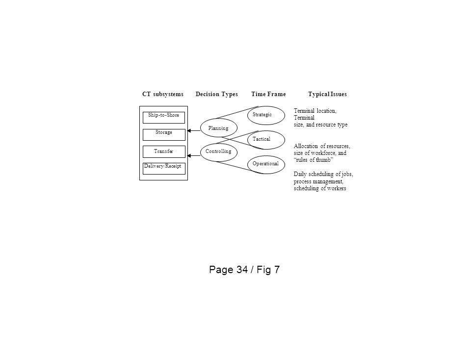 Page 34 / Fig 7 Ship-to-Shore Storage Transfer Delivery/Receipt Planning Controlling Strategic Tactical Operational CT subsystems Decision TypesTime F