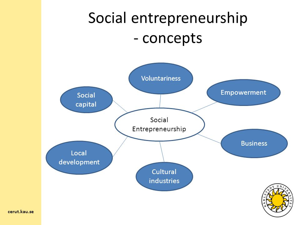 Social entrepreneurship - concepts Social Entrepreneurship Voluntariness Social capital Local development Cultural industries Business Empowerment cerut.kau.se