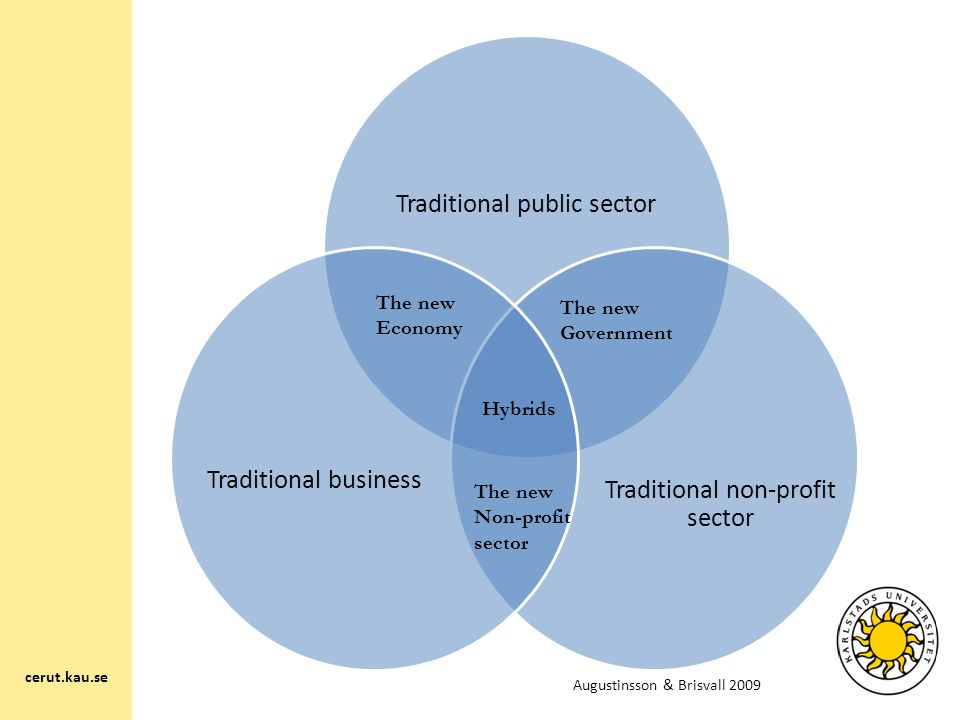 Traditional public sector Traditional non-profit sector Traditional business The new Economy The new Government The new Non-profit sector Hybrids cerut.kau.se Augustinsson & Brisvall 2009