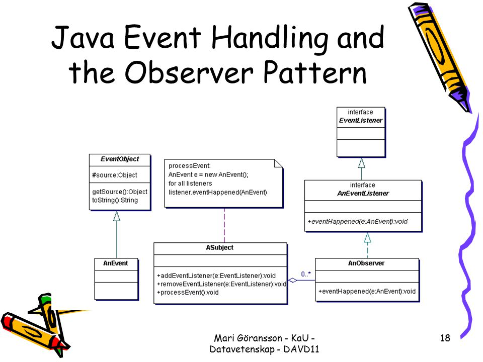 Mari Göransson - KaU - Datavetenskap - DAVD11 18 Java Event Handling and the Observer Pattern