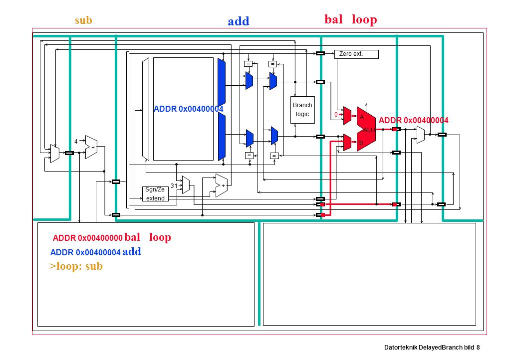 Datorteknik DelayedBranch bild 8 Branch logic Sgn/Ze extend Zero ext.