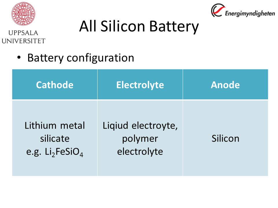 All Silicon Battery Battery configuration CathodeElectrolyteAnode Lithium metal silicate e.g.